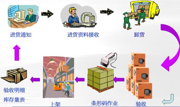 中渊科技WMS自动化仓库管理系统介绍---基于无线射频RFID、无线条码技术和移动仓储技术 概述: 中渊科技M-WMS 2.0移动仓储管理系统是中渊科技基于条码技术、RFID(无线射频自动识别)技术和现代化仓储精益管理思想开发出来的仓库管理系统,仓储实现自动化管理,能有效地对仓储流程和空间进行管理,实现批次、单品管理、快速出入库、货物调拨和动态盘点。可以自动地记录下物流的流动,RFID、条码技术与信息处理技术的结合帮助我们合理地利用仓库空间,以最快速、最正确、最低成本的方式为客户供最好的服务。 通过运用