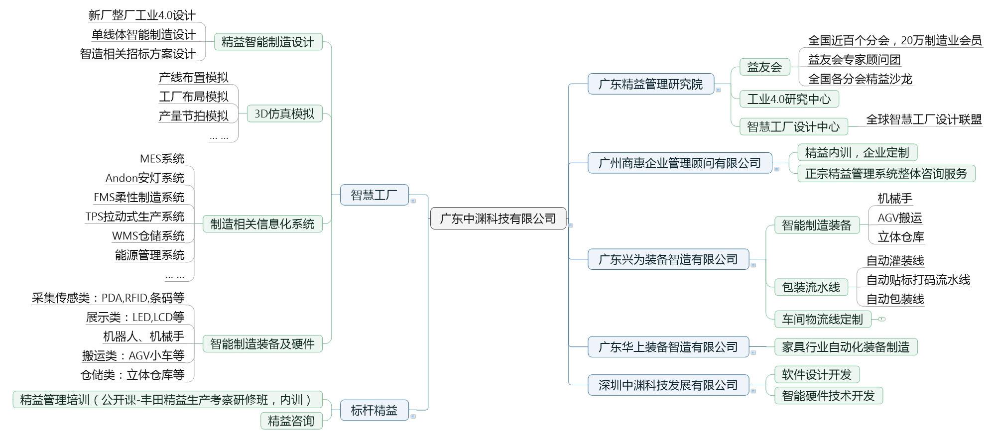 海尔公司职能制组织结构框架图